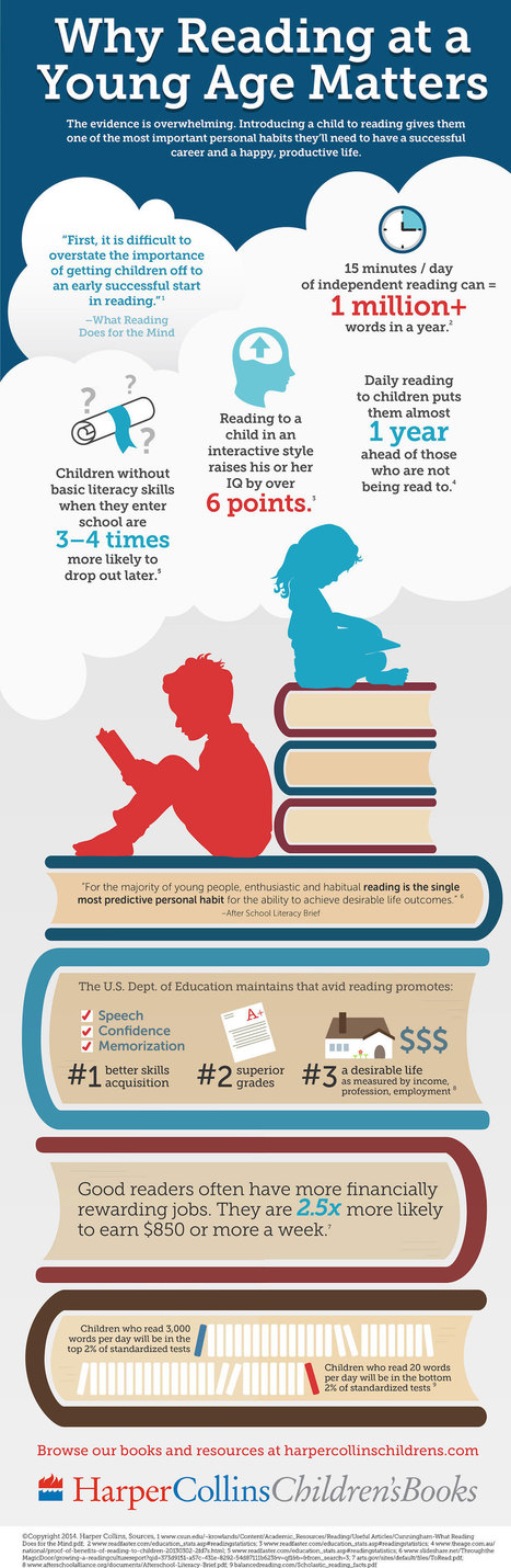 Why reading at young age matters #infographic | Creating readers | Scoop.it