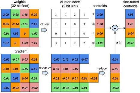 Compressing and regularizing deep neural networks | Data is big | Scoop.it