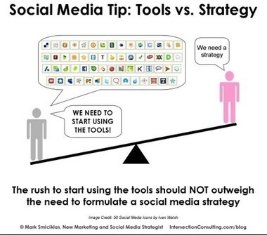 How to Validate Your Social Media Marketing Strategy | Planning | Scoop.it