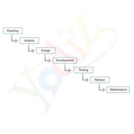 The Agile Development Life Cycle - Yodiz Blog   Yodiz - Agile Project Management Tool   Scoop.it