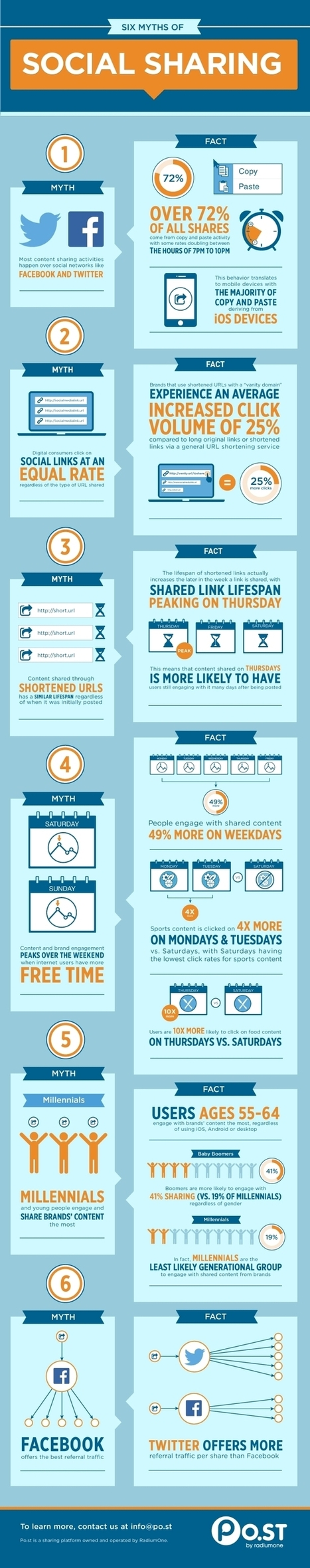 Infographic: Six myths of social sharing   Inspiring Social Media   Scoop.it