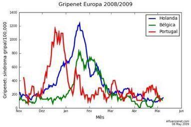 GripeNet: monitorizar la incidencia de la #gripe en España | eSalud Social Media | Scoop.it