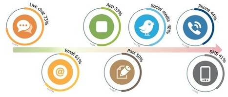 Consumers prefer live chat for customer service: stats | Customer service | Scoop.it