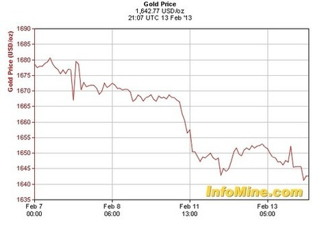 Gold price drops to 6-month low amid currency confusion   MINING.com   Gold and What Moves it.   Scoop.it