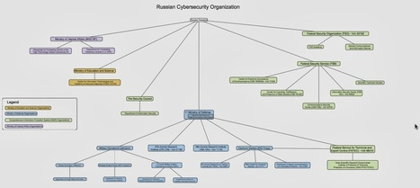 Digital Dao: Russian Cyber Warfare Capabilities in 2014 (We aren't in Georgia anymore) | High Technology Threat Brief (HTTB) (1) | Scoop.it
