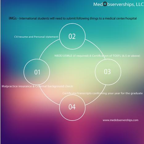 Free Observership In Usa Medobserverships M