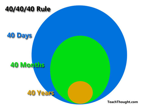 Applying The 40/40/40 Rule In Your Classroom | Exploring Common Core | Scoop.it
