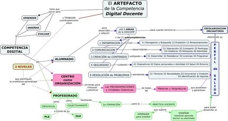 Artefacto_CDDocente - Como sería un artefacto que ayude a enseñar, aprender y evaluar la CDDocente | Conocity | Scoop.it