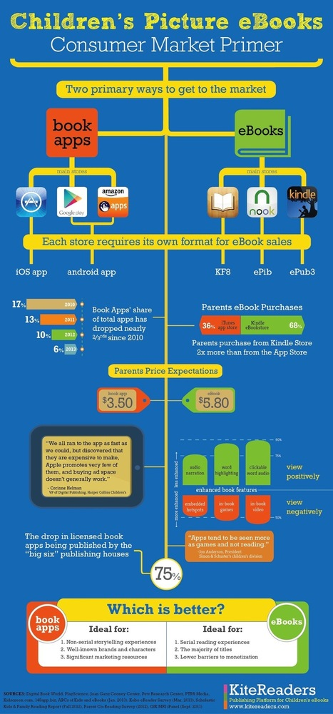 Comparing eBooks and book apps | via @KiteReaders | Picture Books and the Digital Shift | Scoop.it