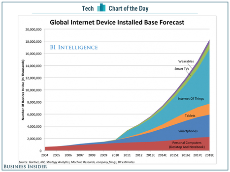 Google 3.2 Bn$ purchase of Nest is an interesting milestone in the Internet of 18 Billion Things story | cross pond high tech | Scoop.it