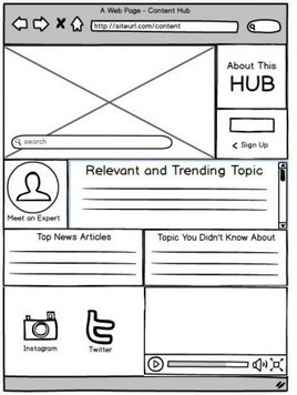 Your blog is boring. Upgrade to a hub. | Content Marketing and Curation for Small Business | Scoop.it