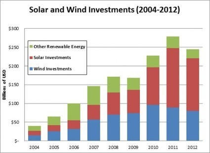 Growth of Global Solar and Wind Energy Continues to Outpace Other Technologies | Worldwatch Institute | Home Performance | Scoop.it