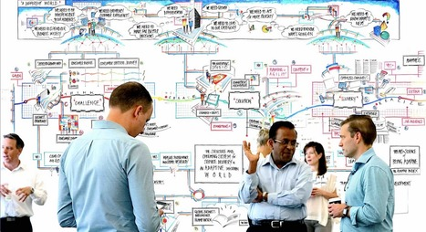 Structured Visual Thinking™ In Action – The A-Z Of Group Partners | Graphic Coaching | Scoop.it