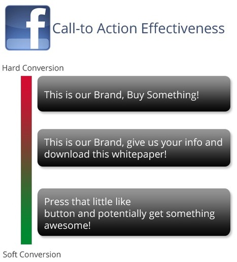 4 Ways to Rethink a Facebook Advertising Campaign | Social Media for Optometry | Scoop.it