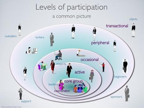 Slide: Levels of participation   Wenger-Trayner   DinaTIC   Scoop.it