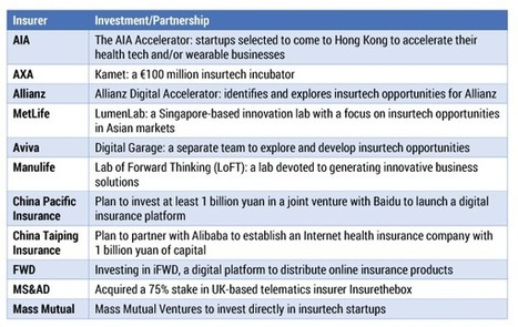 How Digital Is Disrupting the Insurance Sector   Innovating to what's next...   Scoop.it