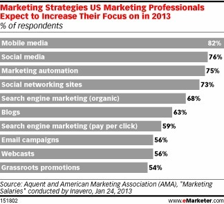 In 2013, +82% of US marketing professionals will increase their focus on mobile media | Digital Inside Out | Scoop.it