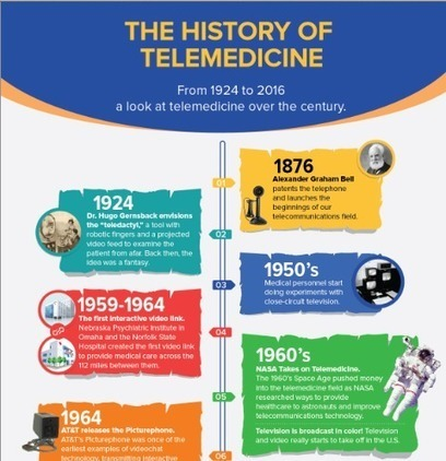 History of Telemedicine Infographic - eVisit® Telemedicine Solution | Trends in Retail Health Clinics  and telemedicine | Scoop.it