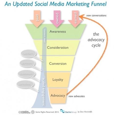 Social Media Marketing Funnel | Social Media Marketing Strategy for Business | Scoop.it