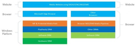 Moving to HTML5 Premium Media | HTML5 and CSS3 | Scoop.it