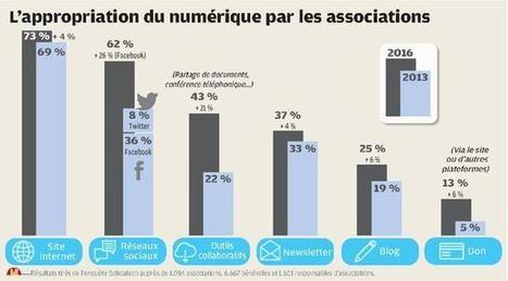 Des associations avides d'outils numériques   Associations - ESS - Participation citoyenne   Scoop.it