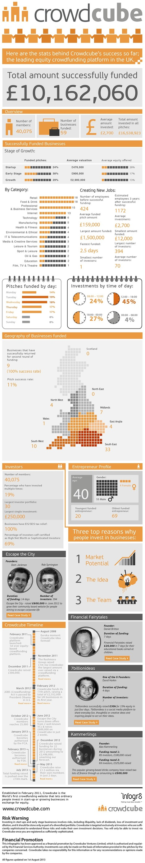 Crowdcube Passes £10M in Crowdfunded Investments [Infographic] | Crowdfunding World | Scoop.it