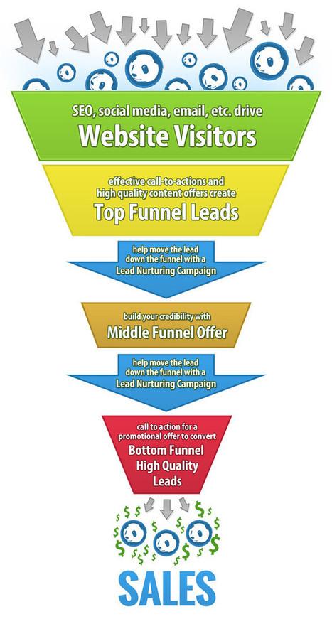 Inbound marketing : définition, stratégies et résultats | Stagiaire Expert-Comptable mémorialiste | Scoop.it
