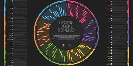 These Beautiful Charts Show The Emerging Technologies That Will Change The World | All about Visualization & Storytelling | Scoop.it