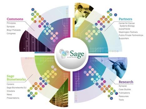 Sage Bionetworks   SynBioFromLeukipposInstitute   Scoop.it