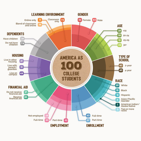America as 100 College Students | Social Media Classroom | Scoop.it