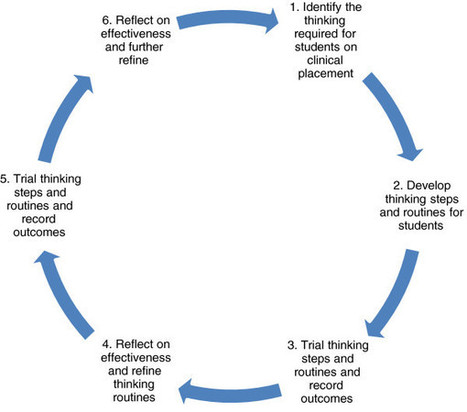 Teaching clinical reasoning by making thinking visible: an action research project with allied health clinical educators - Springer | rEDUcation | Scoop.it
