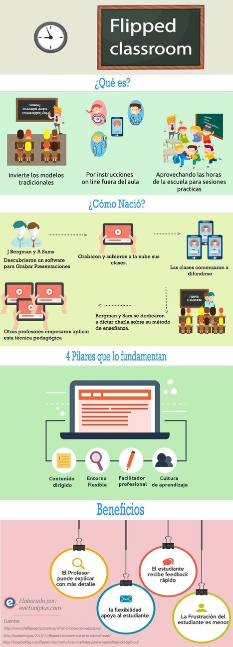 Fundamentos de Flipped Classroom #infografia #infographic #education | Aprendiendoaenseñar | Scoop.it