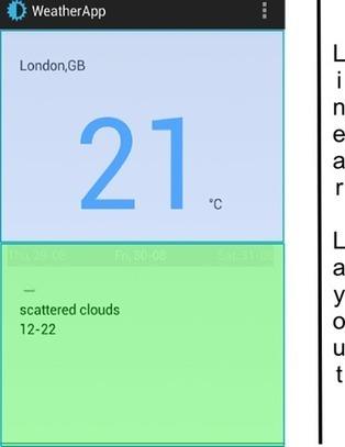 Android app development :weather app with forecast | Surviving w/ Android | Android Development for all | Scoop.it
