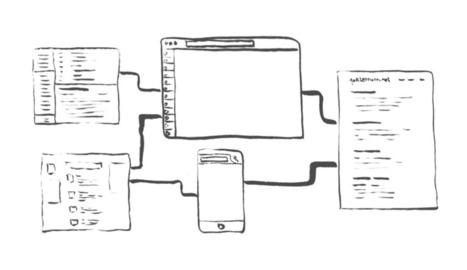 Un lien par jour : méthode de veille | Recherche d'information et bibliothéconomie | Scoop.it