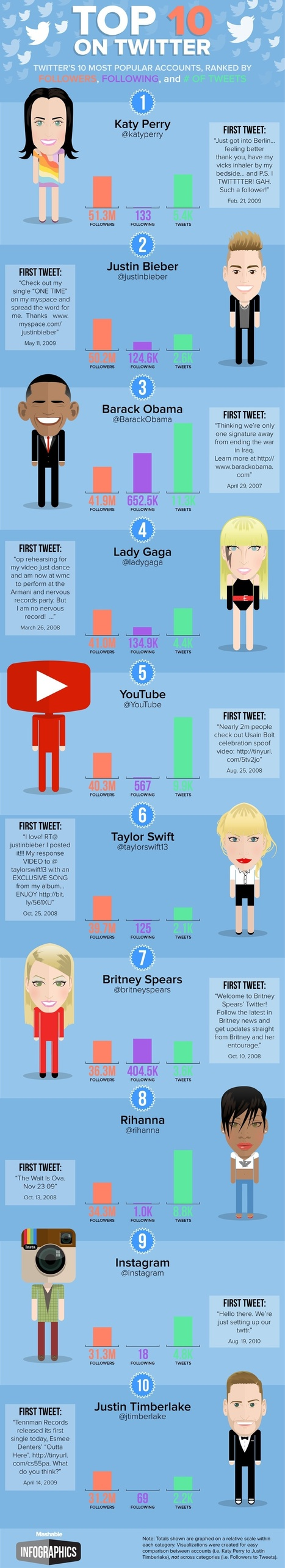 Twitter's 10 Most Popular Accounts (And Their First Ever Tweets) [INFOGRAPHIC] | Understanding Social Media | Scoop.it