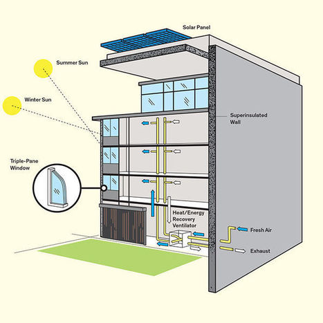 How Does a Passive House Work? | green infographics | Scoop.it