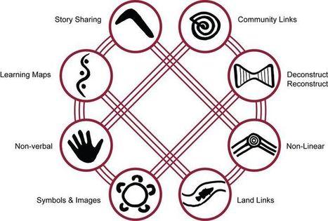 Australian Curriculum | Curriculum Resources | Scoop.it