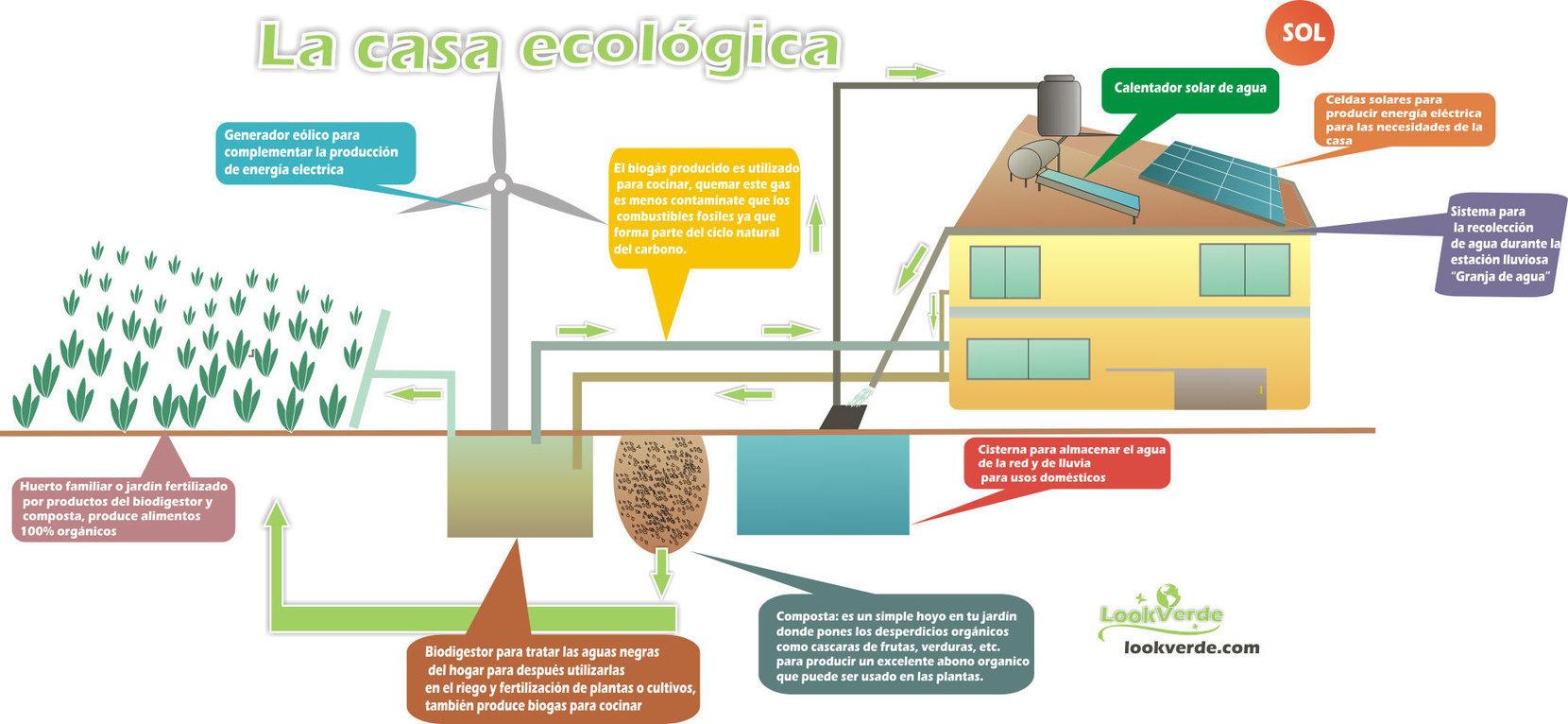 Casa ecologica en bibliocad casa ecologica for Proyectos de casas ecologicas