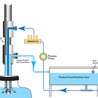 corrosion resistant filling equipment