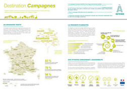 Destination Campagnes- Etat des lieux et évaluation des attentes des clientèles potentielles   L'espace info pro des offices de tourisme de Bièvre-Valloire   Scoop.it
