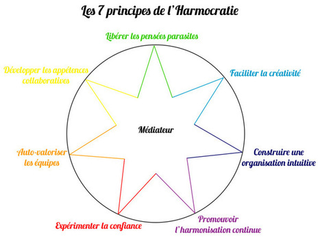 Cercle de Vie: Les 7 principes de l'Harmocratie   Societal and economic Innovation   Scoop.it