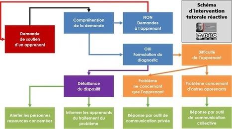 Blog de t@d: Processus d'une intervention tutorale réactive | tad | Scoop.it