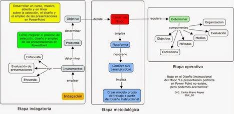 CUED: Diseño instruccional del Mooc sobre PowerPoint | Mouse Mischief (power point) | Scoop.it