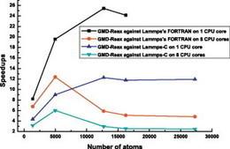 Algorithms of GPU-enabled reactive force field (ReaxFF) molecular dynamics | bioinformatics | Scoop.it