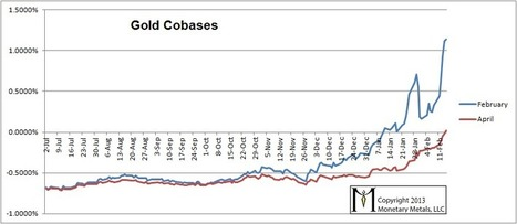 Gold Leaps Into Backwardation! | Zero Hedge | Commodities, Resource and Freedom | Scoop.it