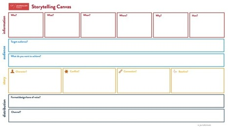 Get your story right: the Storytelling Canvas. | Multimedia Journalism | Scoop.it