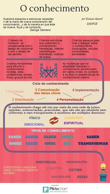O conhecimento na abordagem conectivista | in.fluxo | Scoop.it