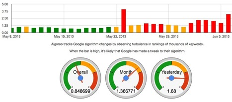 Monitor and Track Google Algorithm Changes with Algoroo | SEO and Social Media | Scoop.it
