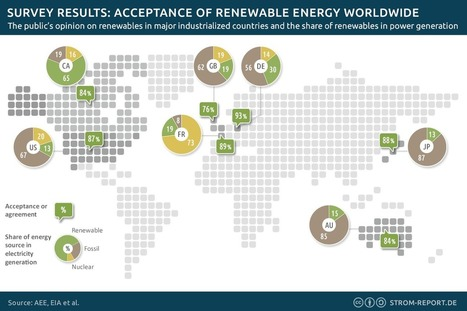 Survey Results: Acceptance of Renewable Energy Worldwide | Zero Footprint | Scoop.it