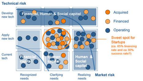 The Sweet Spot for Startups | Entrepreneurship Education & Effectuation | Scoop.it
